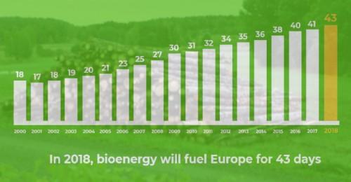 能源日历显示:生物能源对欧洲乃至世界的能源需求至关重要